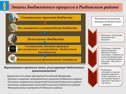 картинки возможности влияния гражданина на состав бюджета времени перелистывать